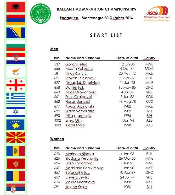 Startna lista Balkanskog prvenstva u polumaratonu